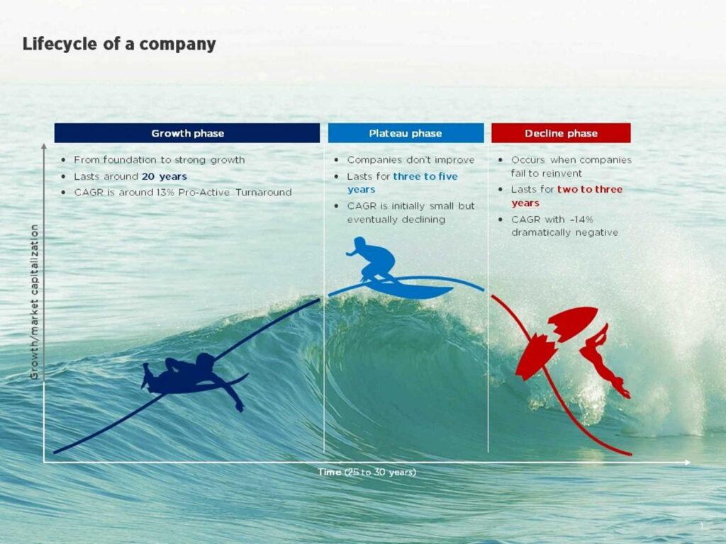 slide design sales pitch optimierung