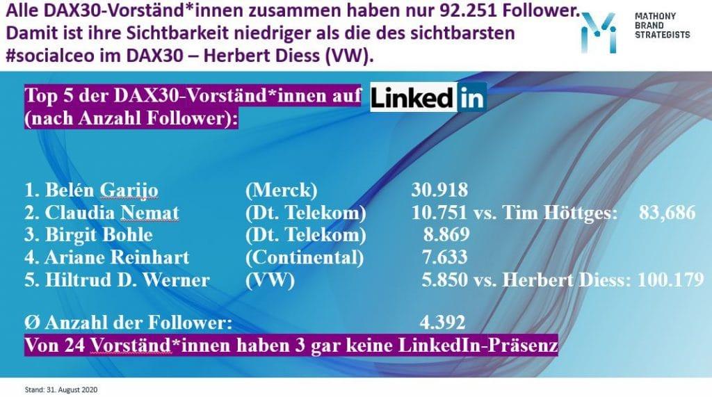 Informationsgrafik Mathony Brand Strategists: Die LinkedIn-Aktivitäten aller 24 DAX30-Vorständinen
