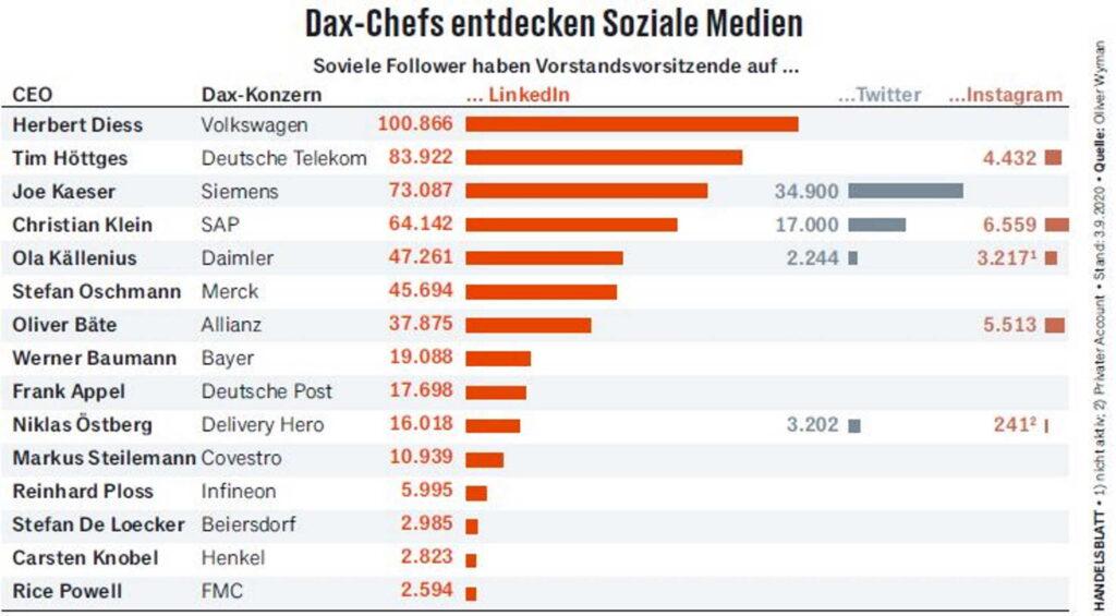 Social CEO LinkedIn