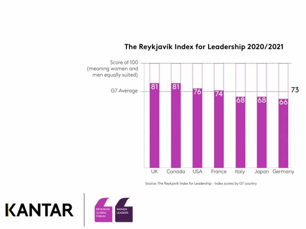 reykjavik index female leader positioning