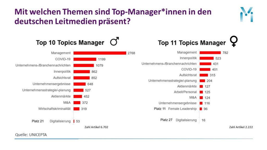 Themenpräsenz Top-Managerin deutsche Medien