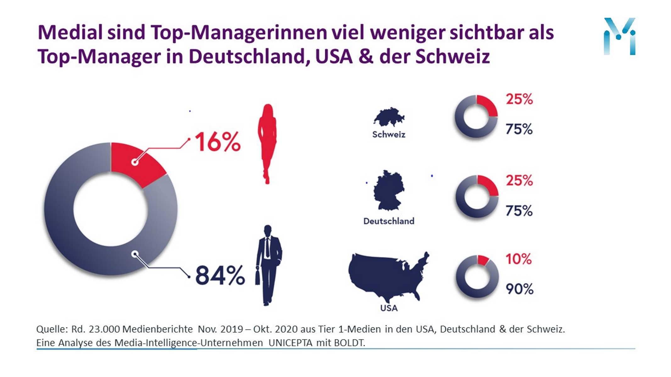 Sichtbarkeit von Top-Managerinnen