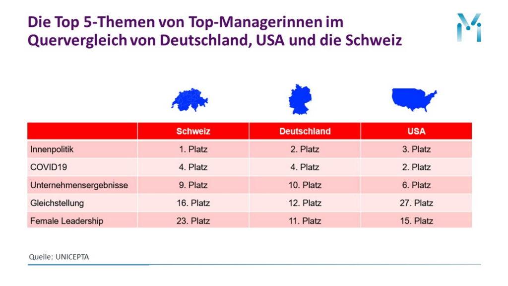 PR-Positionierung Top-Managerinnen Deutschland