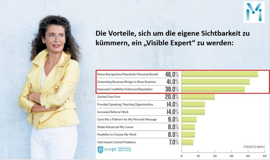 Susanne Mathony - Sichtbarkeit im Consulting durch LinkedIn